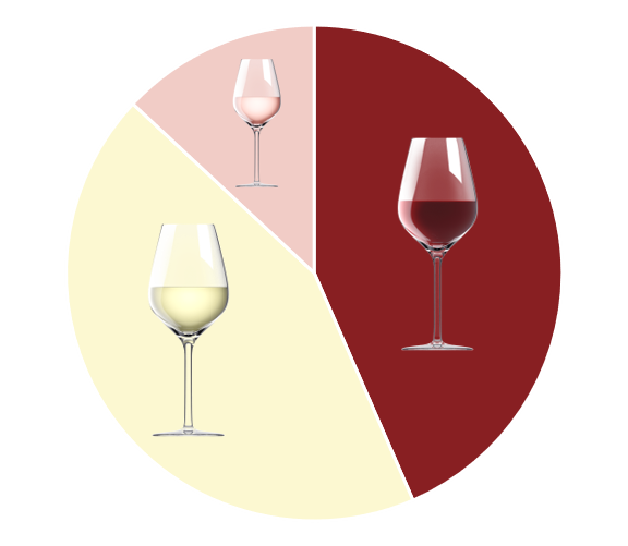 Faire une bonne carte des vins
